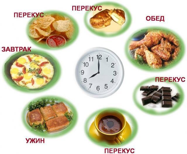дробное диетическое питание меню на неделю